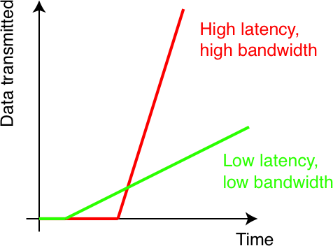 how to get low latency