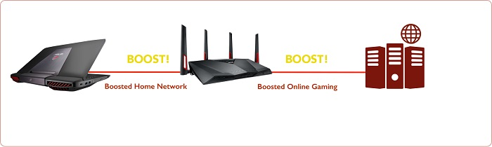 Five Steps To Setup Your Home Network For Online Gaming ...